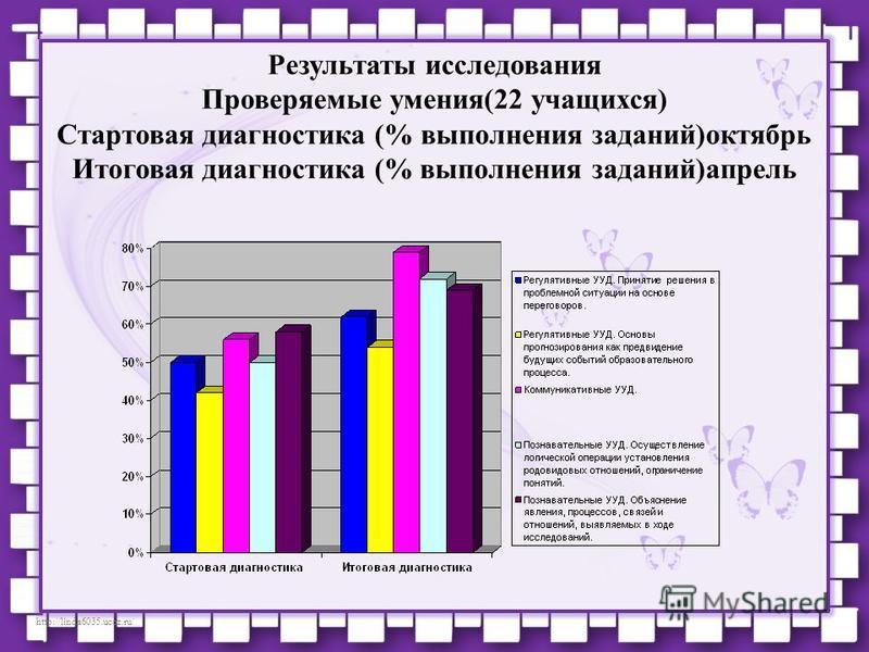 http://linda6035.ucoz.ru/ Результаты исследования Проверяемые умения(22 учащихся) Стартовая диагностика (% выполнения заданий)октябрь Итоговая диагностика (% выполнения заданий)апрель