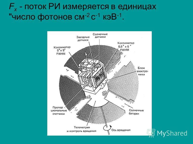 F x - поток РИ измеряется в единицах число фотонов см -2 с -1 кэВ -1.