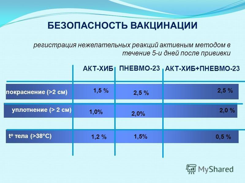 БЕЗОПАСНОСТЬ ВАКЦИНАЦИИ регистрация нежелательных реакций активным методом в течение 5-и дней после прививки 2,0 % 1,5% 2,5 % 1,0% 1,2 %0,5 % t о тела (>38°C) уплотнение (> 2 см) покраснение (>2 см) АКТ-ХИБАКТ-ХИБ+ПНЕВМО-23 2,5 % 2,0% ПНЕВМО-23