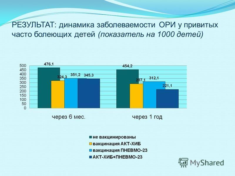 РЕЗУЛЬТАТ: динамика заболеваемости ОРИ у привитых часто болеющих детей (показатель на 1000 детей)