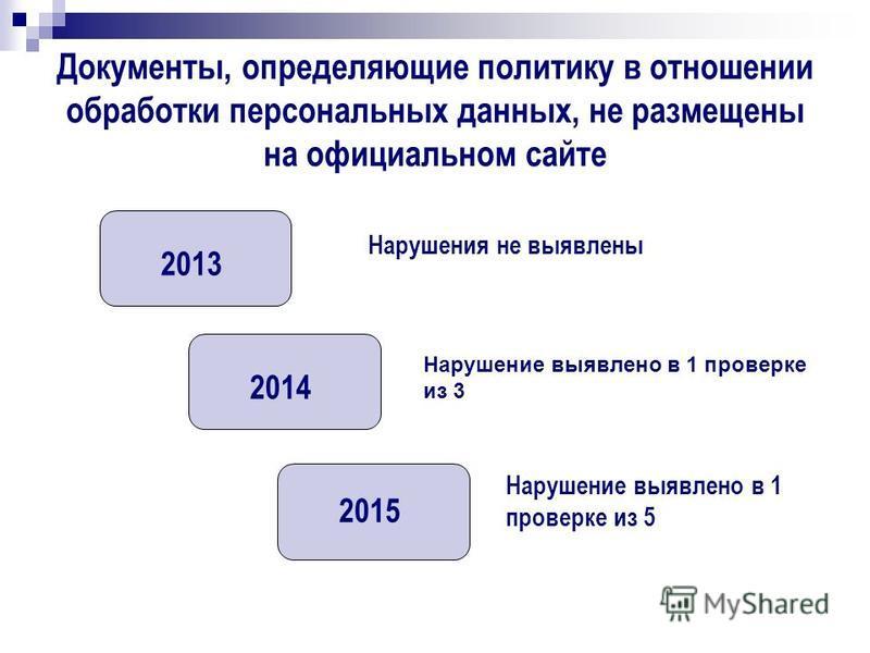 Документы, определяющие политику в отношении обработки персональных данных, не размещены на официальном сайте 2013 2014 2015 Нарушения не выявлены Нарушение выявлено в 1 проверке из 3 Нарушение выявлено в 1 проверке из 5
