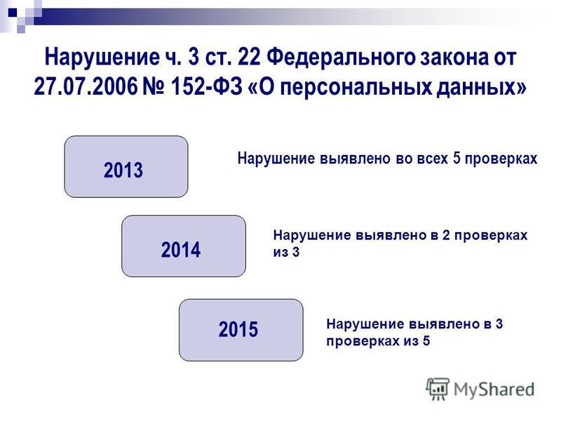 Нарушение ч. 3 ст. 22 Федерального закона от 27.07.2006 152-ФЗ «О персональных данных» 2013 2014 2015 Нарушение выявлено во всех 5 проверках Нарушение выявлено в 2 проверках из 3 Нарушение выявлено в 3 проверках из 5
