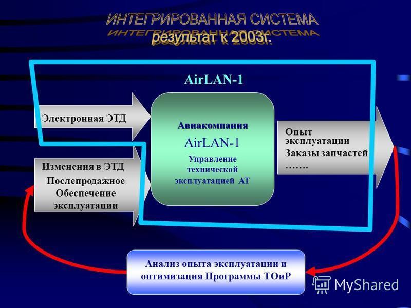 Авиакомпания AirLAN-1 Управление технической эксплуатацией АТ Электронная ЭТД Изменения в ЭТД Послепродажное Обеспечение эксплуатации Опыт эксплуатации Заказы запчастей ……. Анализ опыта эксплуатации и оптимизация Программы ТОиР AirLAN-1
