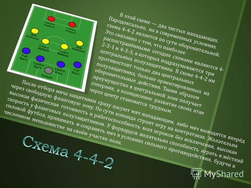 В этой схеме два чистых нападающих. Пародоксально, но в современных условиях схема 4-4-2 является по сути оборонительной. Это связанно с тем, что наиболее распостранёнными сегодня схемами являются 4- 2-3-1 и 4-3-3, в которых подразумеваются три центр