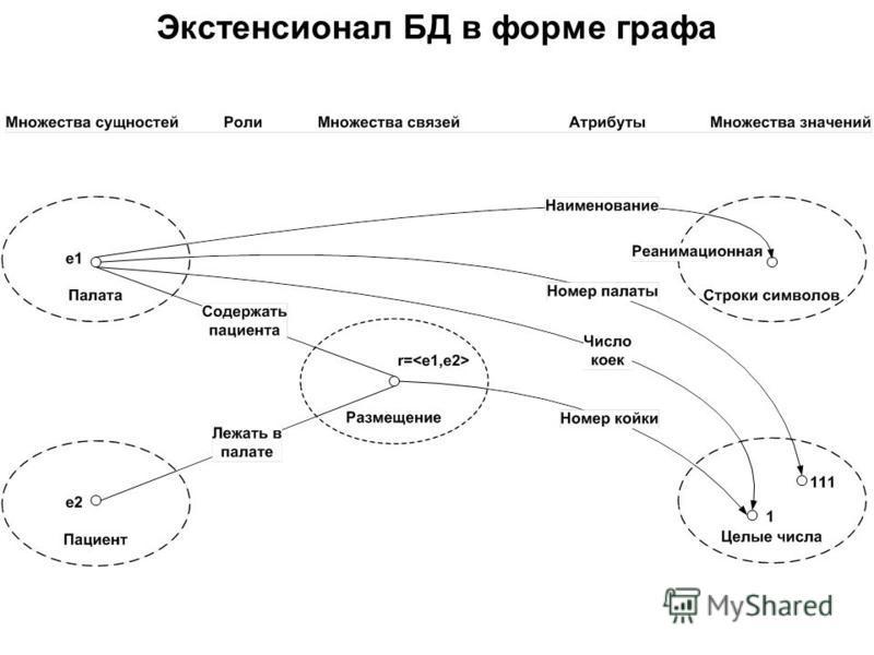 Экстенсионал БД в форме графа