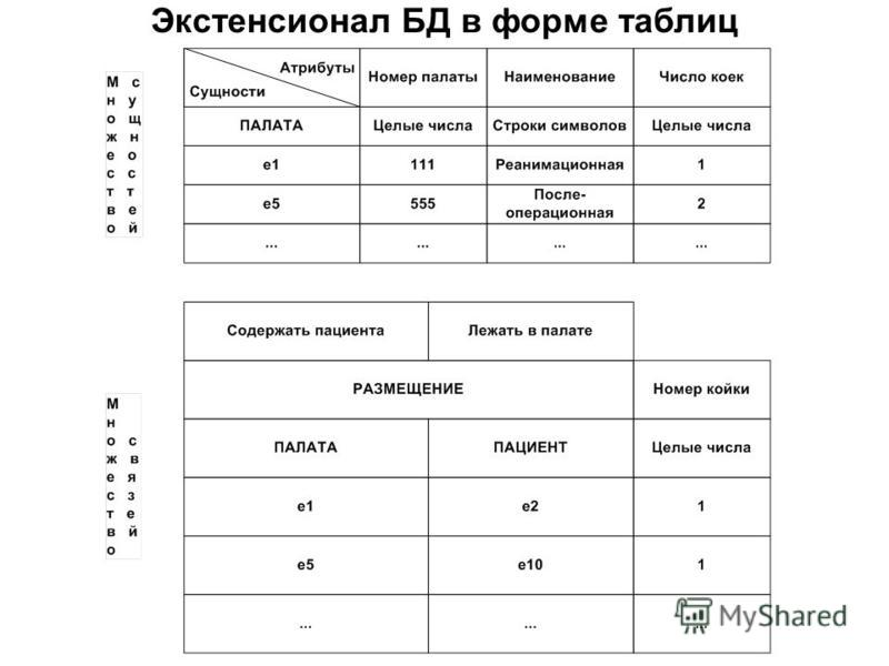 Экстенсионал БД в форме таблиц