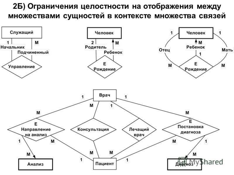 2Б) Ограничения целостности на отображения между множествами сущностей в контексте множества связей