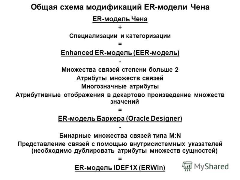 Общая схема модификаций ER-модели Чена ER-модель Чена + Специализации и категоризации = Enhanced ER-модель (EER-модель) - Множества связей степени больше 2 Атрибуты множеств связей Многозначные атрибуты Атрибутивные отображения в декартово произведен
