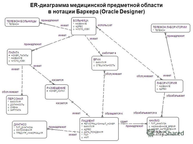 ER-диаграмма медицинской предметной области в нотации Баркера (Oracle Designer)