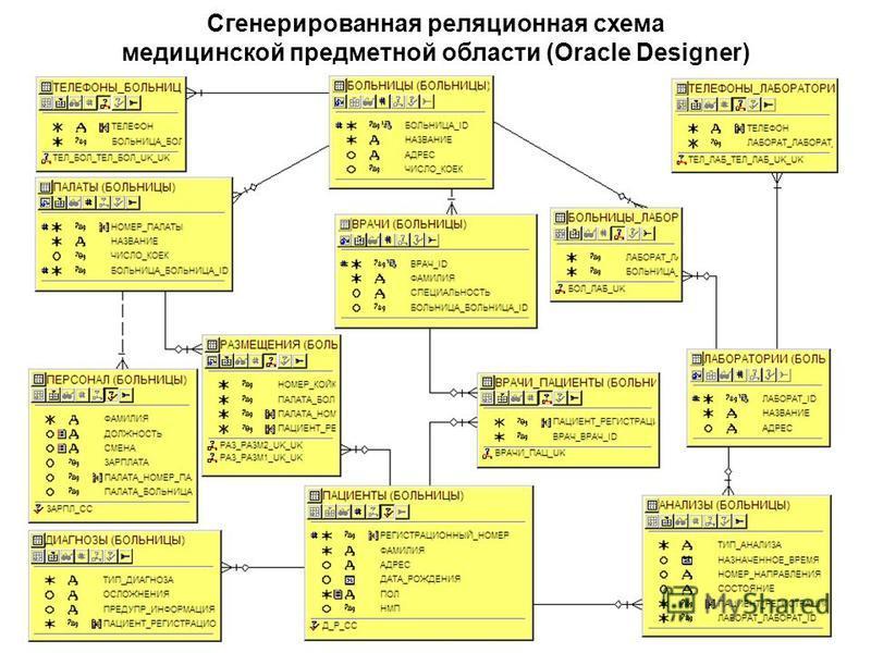 Сгенерированная реляционная схема медицинской предметной области (Oracle Designer)