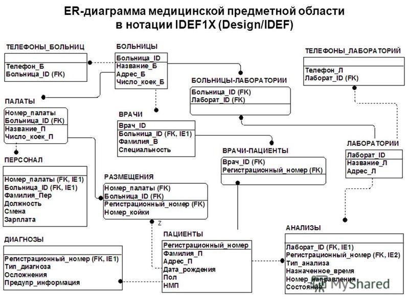 ER-диаграмма медицинской предметной области в нотации IDEF1X (Design/IDEF)