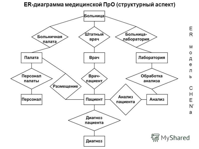 ERмодельCHENаERмодельCHENа ER-диаграмма медицинской ПрО (структурный аспект)