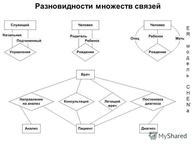 ERмодельCHENаERмодельCHENа Разновидности множеств связей