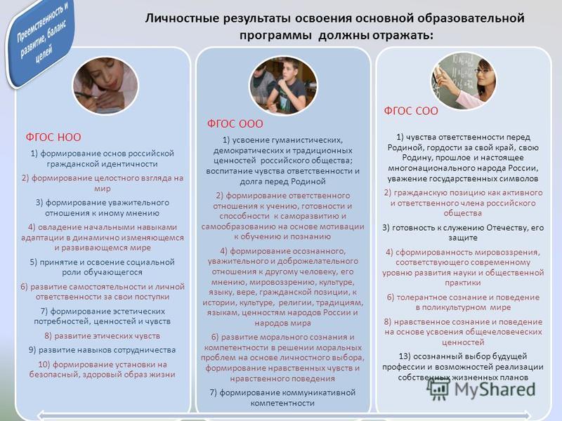 Личностные результаты освоения основной образовательной программы должны отражать: 1) формирование основ российской гражданской идентичности 2) формирование целостного взгляда на мир 3) формирование уважительного отношения к иному мнению 4) овладение