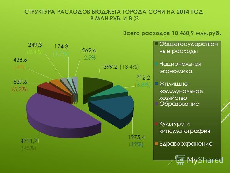 СТРУКТУРА РАСХОДОВ БЮДЖЕТА ГОРОДА СОЧИ НА 2014 ГОД В МЛН.РУБ. И В %