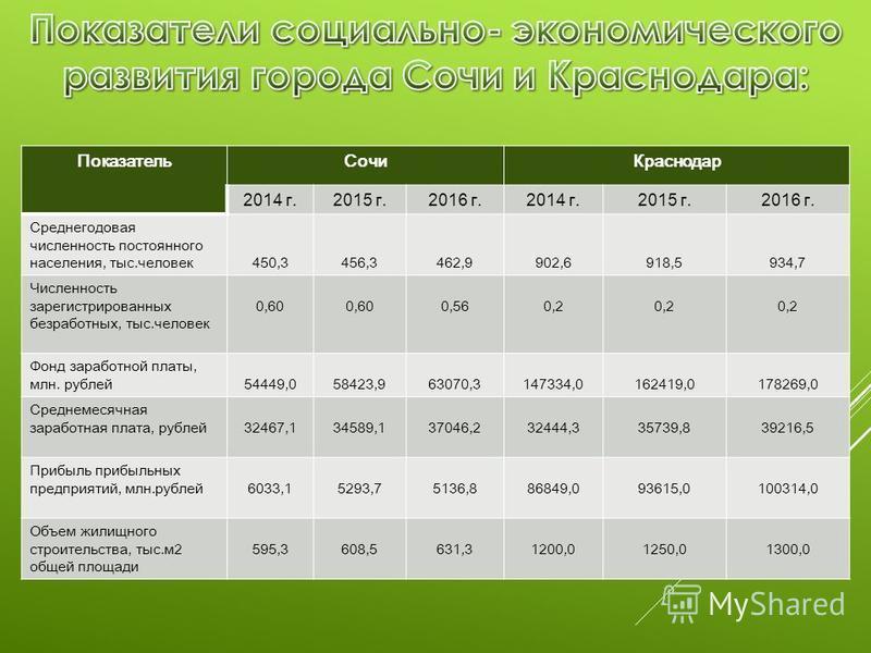 Показатель Сочи Краснодар 2014 г.2015 г.2016 г.2014 г.2015 г.2016 г. Среднегодовая численность постоянного населения, тыс.человек 450,3456,3462,9902,6918,5934,7 Численность зарегистрированных безработных, тыс.человек 0,60 0,560,2 Фонд заработной плат
