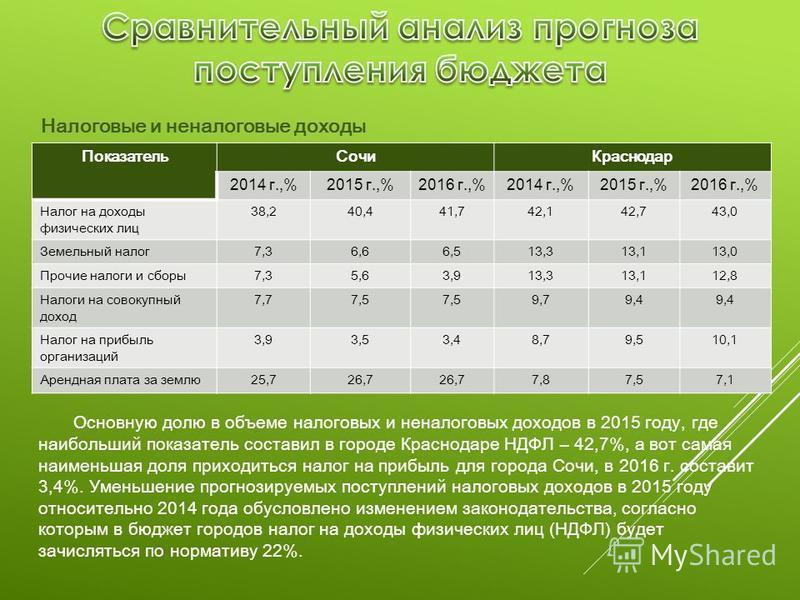 Показатель Сочи Краснодар 2014 г.,%2015 г.,%2016 г.,%2014 г.,%2015 г.,%2016 г.,% Налог на доходы физических лиц 38,240,441,742,142,743,0 Земельный налог 7,36,66,513,313,113,0 Прочие налоги и сборы 7,35,63,913,313,112,8 Налоги на совокупный доход 7,77