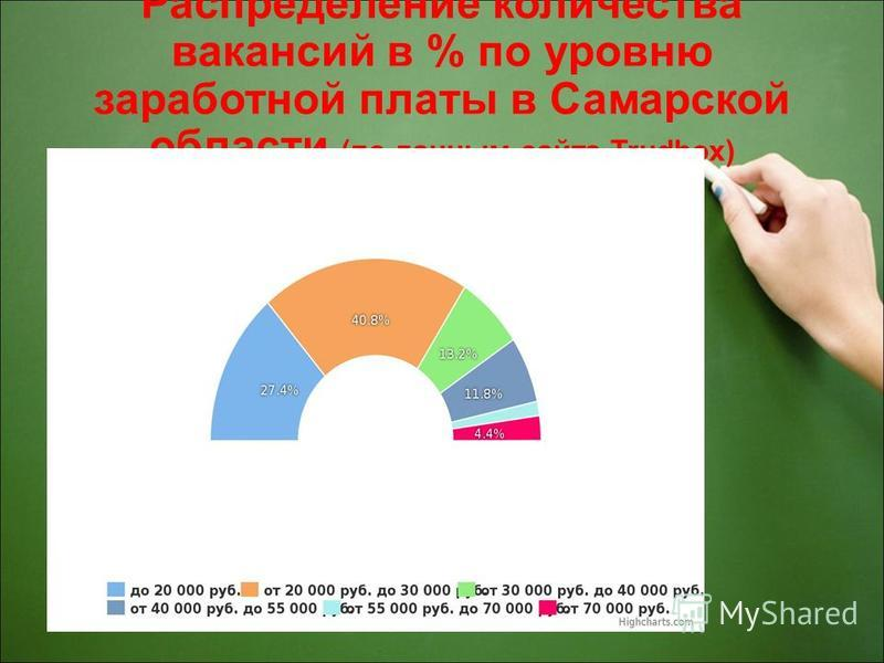 Распределение количества вакансий в % по уровню заработной платы в Самарской области (по данным сайта Trudbox)
