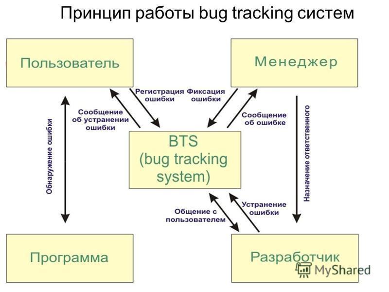 Принцип работы bug tracking систем