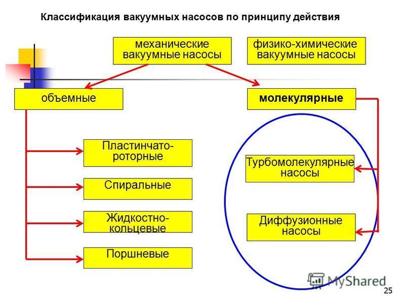 25 механические вакуумные насосы объемные молекулярные Пластинчато- роторные Жидкостно- кольцевые Спиральные Поршневые физико-химические вакуумные насосы Классификация вакуумных насосов по принципу действия Турбомолекулярные насосы Диффузионные насос