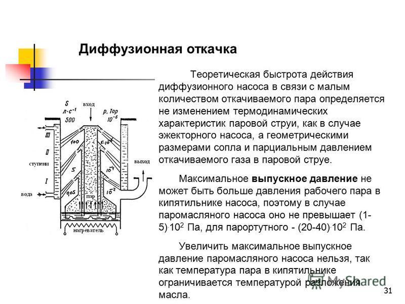 31 Теоретическая быстрота действия диффузионного насоса в связи с малым количеством откачиваемого пара определяется не изменением термодинамических характеристик паровой струи, как в случае эжекторного насоса, а геометрическими размерами сопла и парц