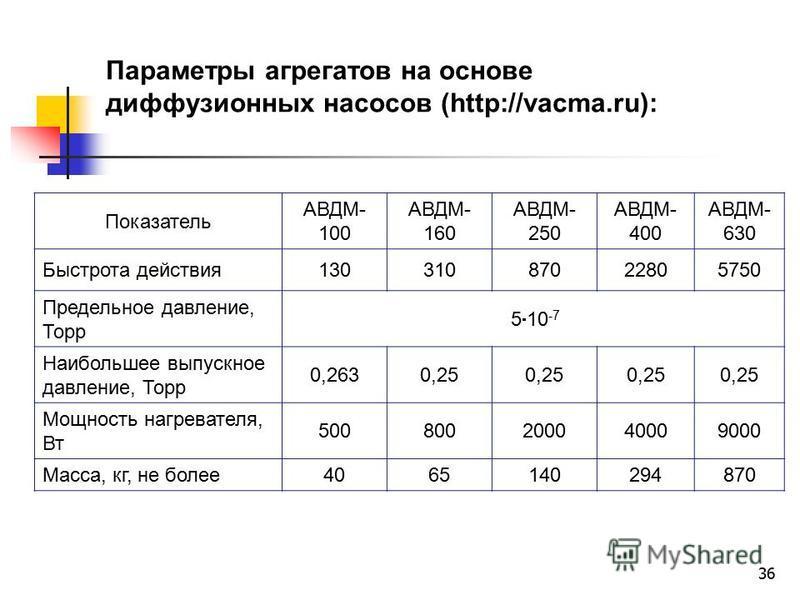 36 Параметры агрегатов на основе диффузионных насосов (http://vacma.ru): Показатель АВДМ- 100 АВДМ- 160 АВДМ- 250 АВДМ- 400 АВДМ- 630 Быстрота действия 13031087022805750 Предельное давление, Торр 5 10 -7 Наибольшее выпускное давление, Торр 0,2630,25