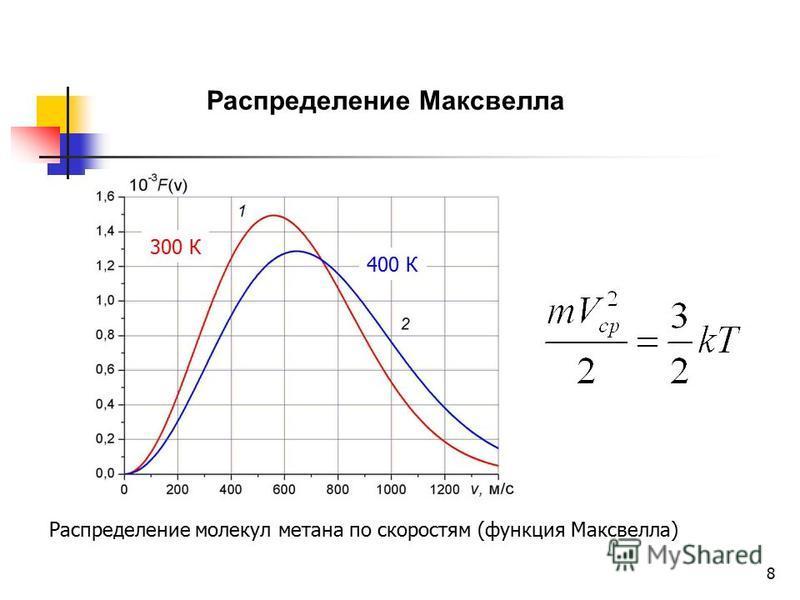 8 Распределение Максвелла Распределение молекул метана по скоростям (функция Максвелла) 300 К 400 К