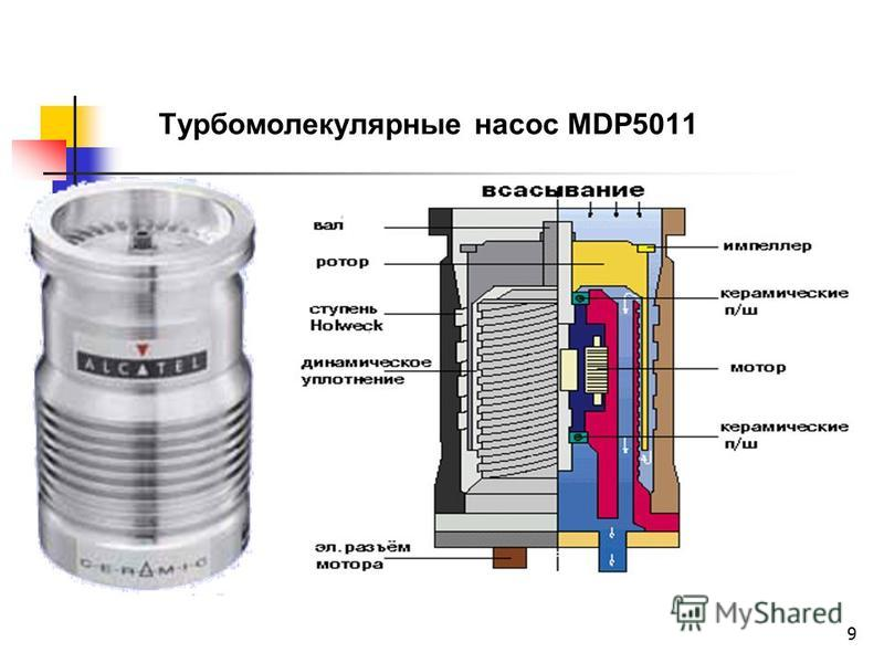 9 Турбомолекулярные насос MDP5011