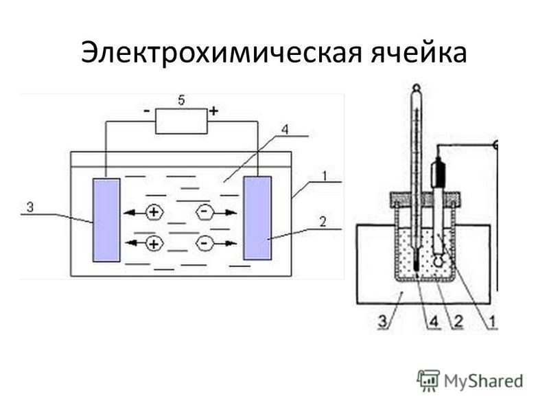 Электрохимическая ячейка