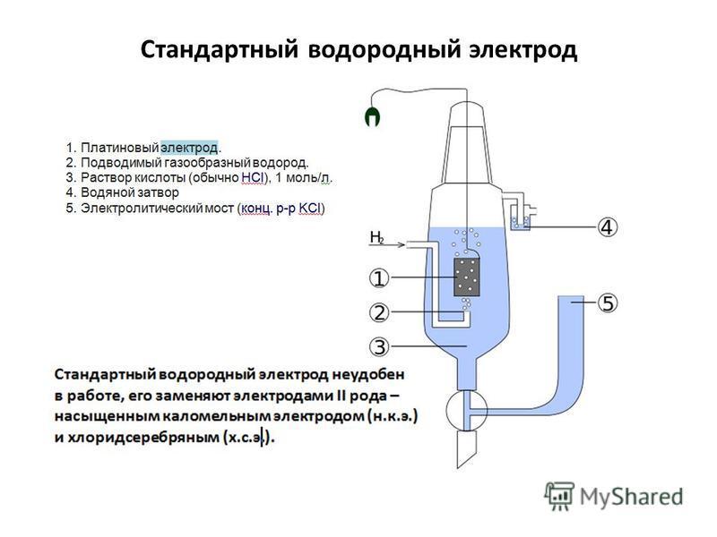 Стандартный водородный электрод