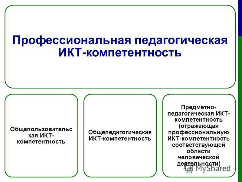 Профессиональная педагогическая ИКТ-компетентность Общепользовательс кая ИКТ- компетентность Общепедагогическая ИКТ-компетентность Предметно- педагогическая ИКТ- компетентность (отражающая профессиональную ИКТ-компетентность соответствующей области ч