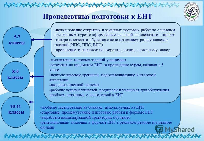 Программу подготовки к ент 5