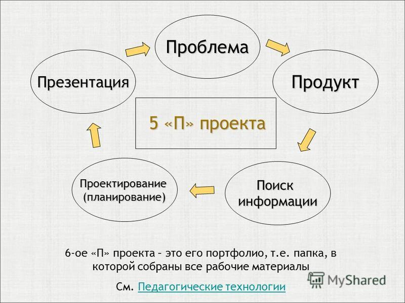 5 «П» проекта Проблема Презентация Продукт Проектирование(планирование) Поискинформации 6-ое «П» проекта – это его портфолио, т.е. папка, в которой собраны все рабочие материалы См. Педагогические технологии Педагогические технологии