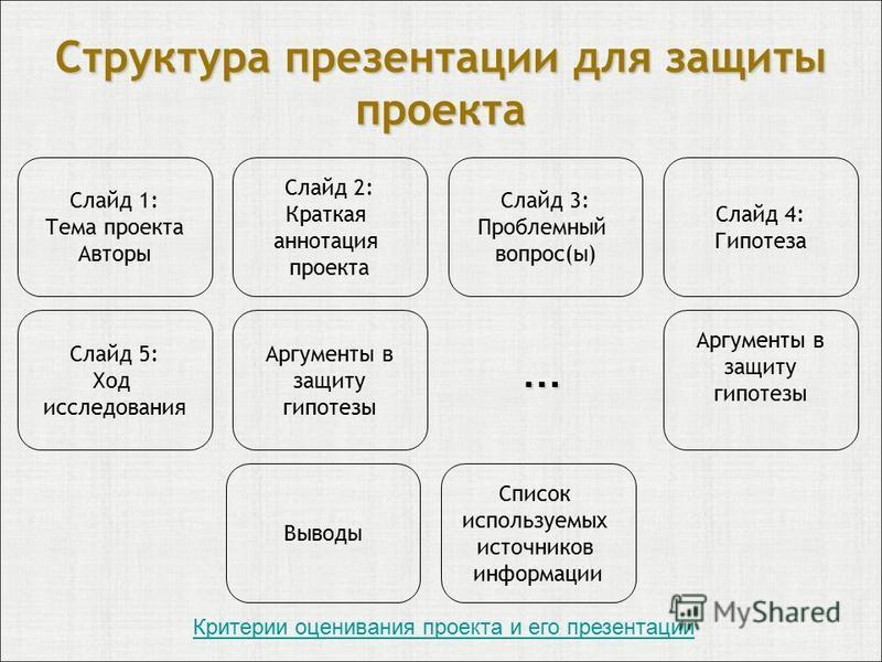 Структура презентации для защиты проекта Слайд 1: Тема проекта Авторы Слайд 2: Краткая аннотация проекта Слайд 3: Проблемный вопрос(ы) Слайд 4: Гипотеза Слайд 5: Ход исследования Аргументы в защиту гипотезы Аргументы в защиту гипотезы Выводы … Список