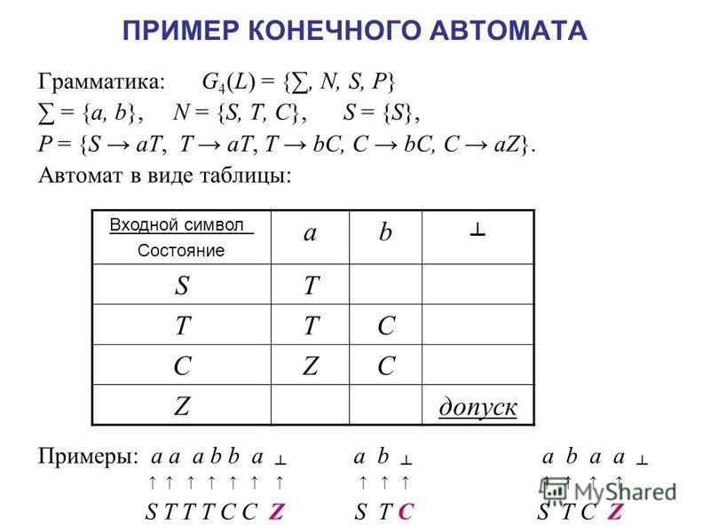 ПРИМЕР КОНЕЧНОГО АВТОМАТА Грамматика: G 4 (L) = {, N, S, P} = {a, b}, N = {S, T, C}, S = {S}, P = {S aT, T aT, T bC, C bC, C aZ}. Автомат в виде таблицы: Примеры: a a a b b a a b a b a a S T T T C C Z S T C S T C Z Входной символ_ Состояние ab ST TTC