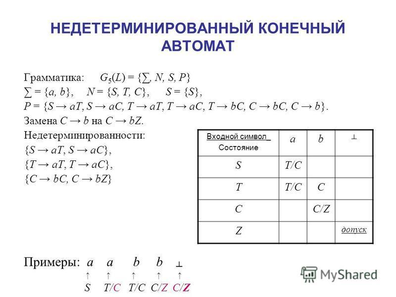 НЕДЕТЕРМИНИРОВАННЫЙ КОНЕЧНЫЙ АВТОМАТ Грамматика: G 5 (L) = {, N, S, P} = {a, b}, N = {S, T, C}, S = {S}, P = {S aT, S aC, T aT, T aC, T bC, C bC, C b}. Замена C b на C bZ. Недетерминированности: {S aT, S aC}, {T aT, T aC}, {C bC, C bZ} Примеры: a a b