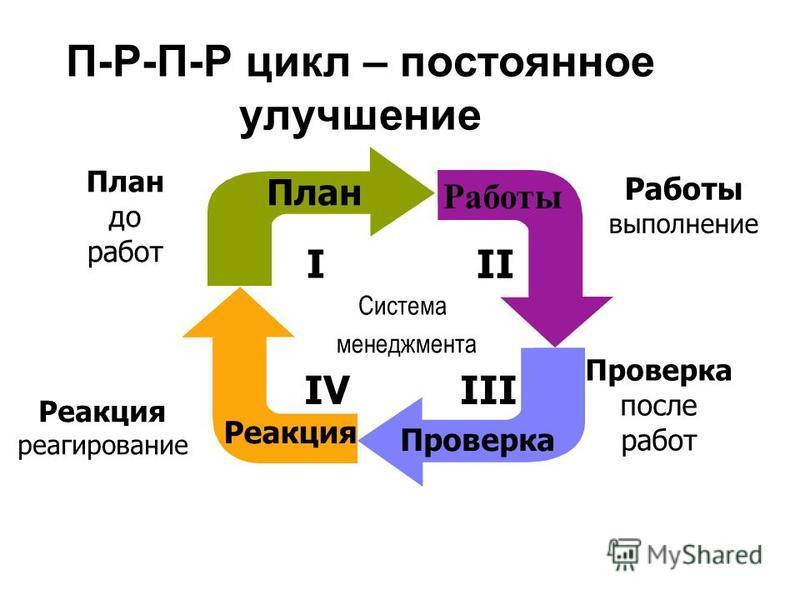 П-Р-П-Р цикл – постоянное улучшение III менеджмента Система Работы II Работы выполнение План I до работ Проверка после работ Реакция IV Реакция реагирование