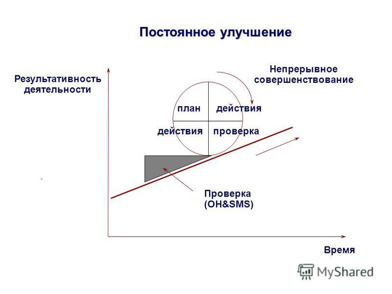 Постоянное улучшение Время Результативность деятельности план действия проверка действия Непрерывное совершенствование Проверка (OH&SMS)