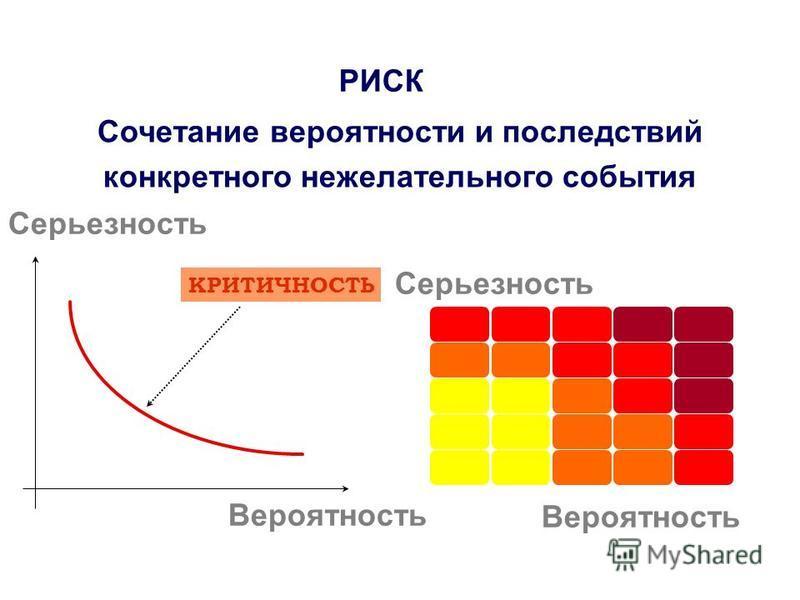 Серьезность Сочетание вероятности и последствий конкретного нежелательного события РИСК КРИТИЧНОСТЬ Вероятность Серьезность