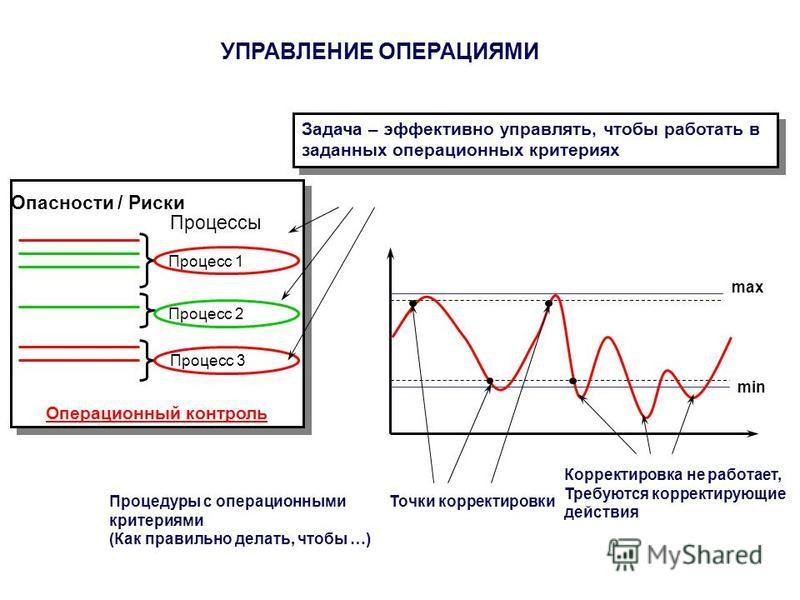 Задача – эффективно управлять, чтобы работать в заданных операционных критериях max min Точки корректировки Корректировка не работает, Требуются корректирующие действия Процедуры с операционними критериями (Как правильно делать, чтобы …) Операционный