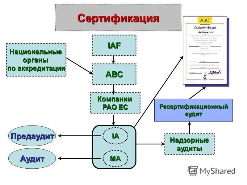 Сертификация IAF ABC Национальныеорганы по аккредитации Компании РАО ЕС IA MA Предаудит Аудит Надзорныеаудиты Ресертификационныйаудит ABC