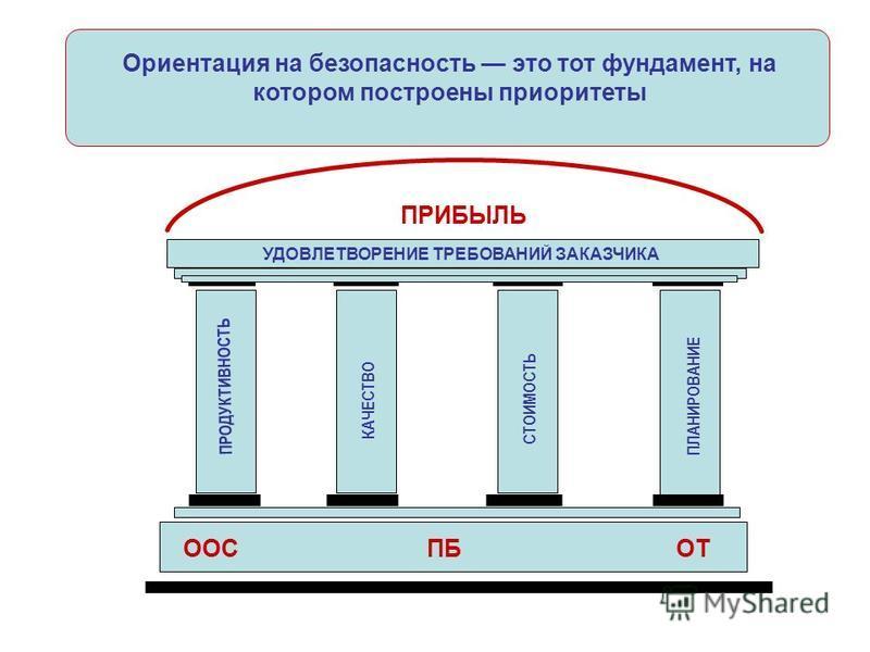 ПРИБЫЛЬ УДОВЛЕТВОРЕНИЕ ТРЕБОВАНИЙ ЗАКАЗЧИКА ПРОДУКТИВНОСТЬ КАЧЕСТВО СТОИМОСТЬ ПЛАНИРОВАНИЕ ООСПБОТ Ориентация на безопасность это тот фундамент, на котором построены приоритеты