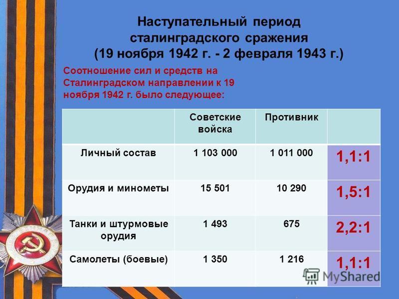 Наступательный период сталинградского сражения (19 ноября 1942 г. - 2 февраля 1943 г.) Советские войска Противник Личный состав 1 103 0001 011 000 1,1:1 Орудия и минометы 15 50110 290 1,5:1 Танки и штурмовые орудия 1 493675 2,2:1 Самолеты (боевые)1 3