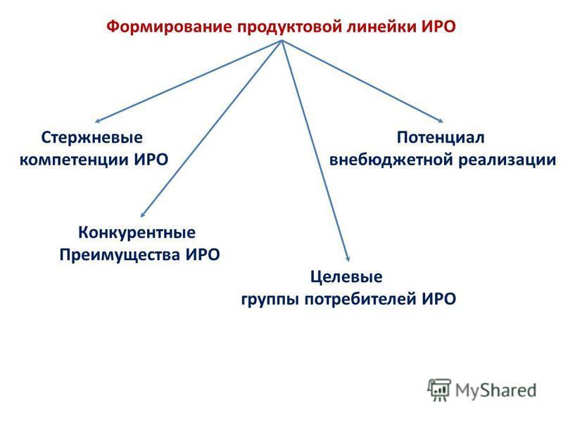 Формирование продуктовой линейки ИРО Стержневые компетенции ИРО Целевые группы потребителей ИРО Потенциал внебюджетной реализации Конкурентные Преимущества ИРО
