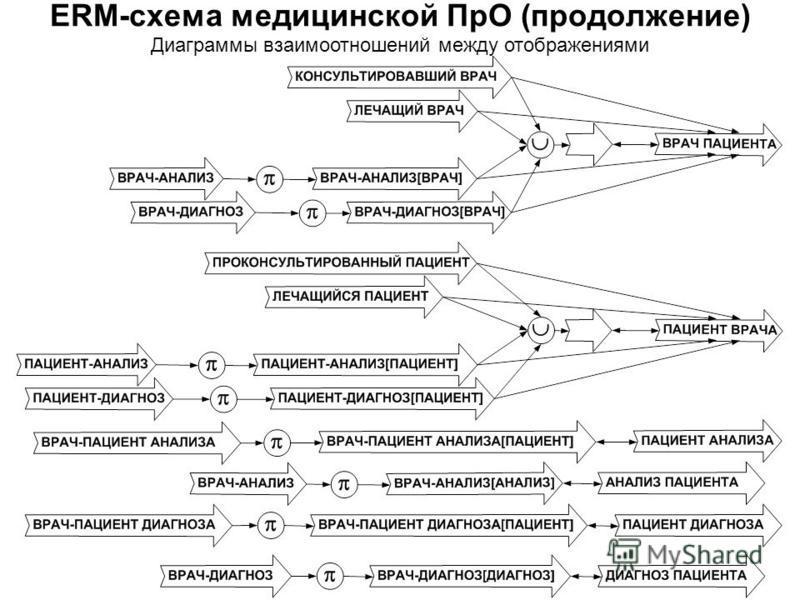 Диаграммы взаимоотношений между отображениями ERM-схема медицинской ПрО (продолжение)
