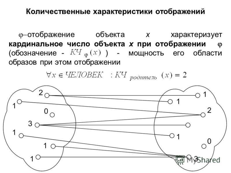 Количественные характеристики отображений отображение объекта х характеризует кардинальное число объекта х при отображении (обозначение - ) - мощность его области образов при этом отображении