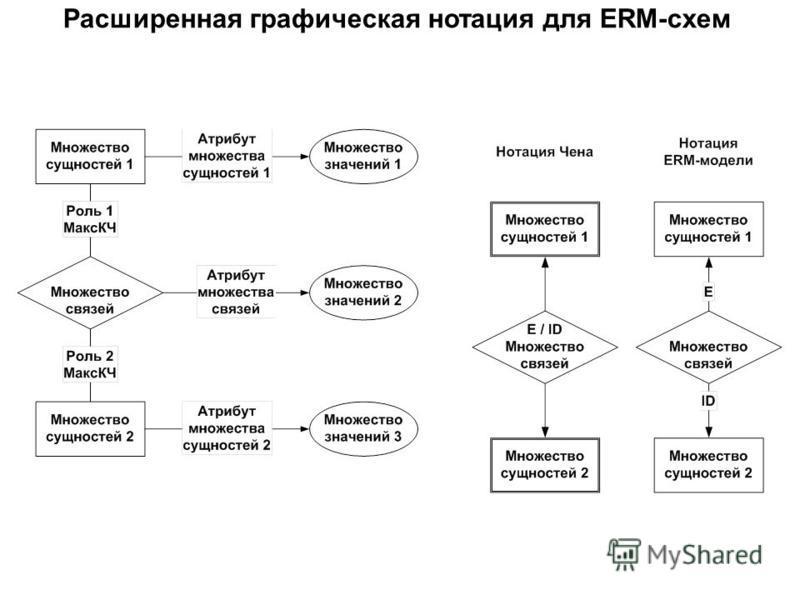 Расширенная графическая нотация для ERM-схем