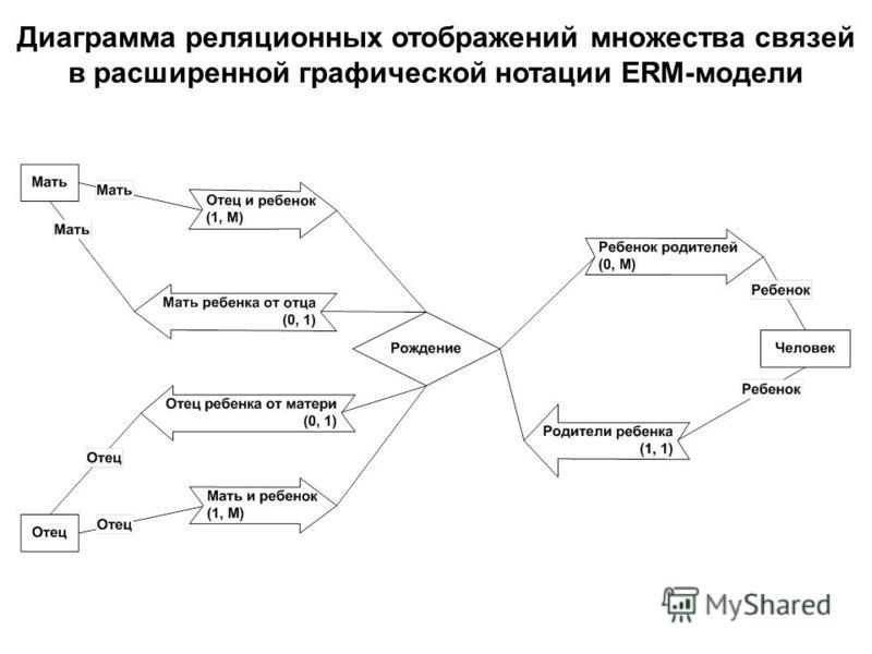 Диаграмма реляционных отображений множества связей в расширенной графической нотации ERM-модели
