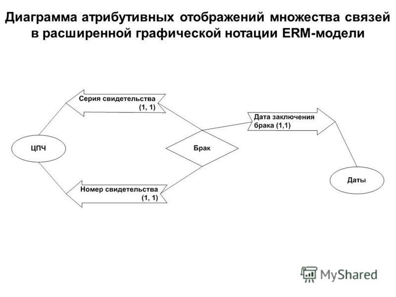 Диаграмма атрибутивных отображений множества связей в расширенной графической нотации ERM-модели