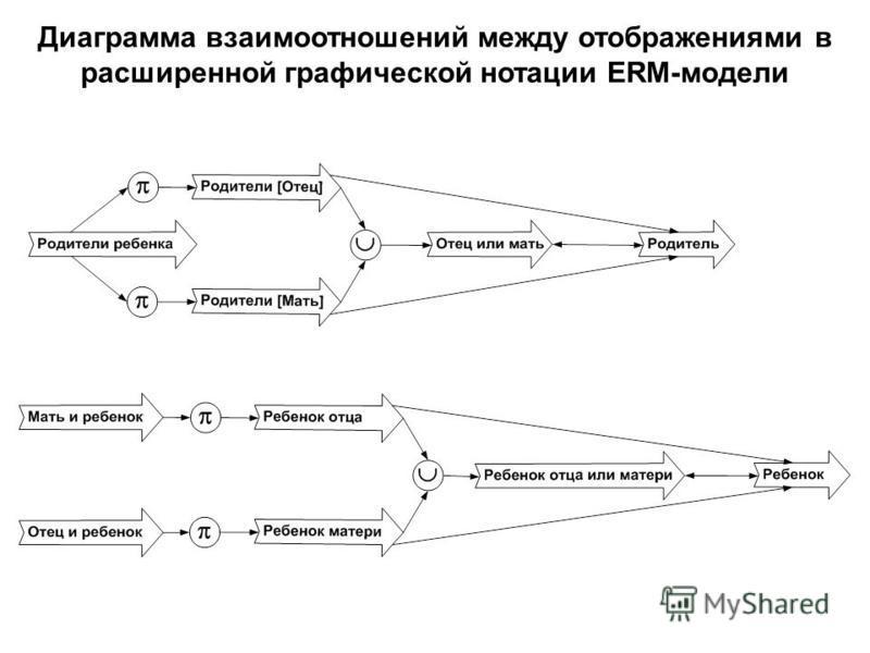 Диаграмма взаимоотношений между отображениями в расширенной графической нотации ERM-модели